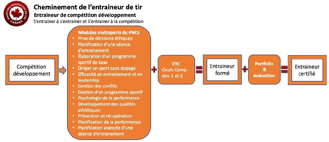 Cheminement de l'entraineur compétition - développement
